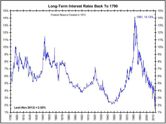 Interest Long-Term-Rates (large chart)