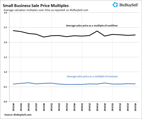 2015Q4_Small_Business_Sale_Price_Multiples