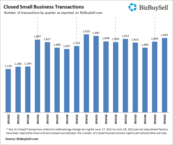 Small business sold in 2016 on pace to break record.